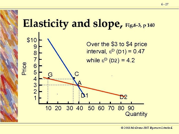 6 - 27 Elasticity and slope, Fig. 6 -3, p 140 Price $10 9