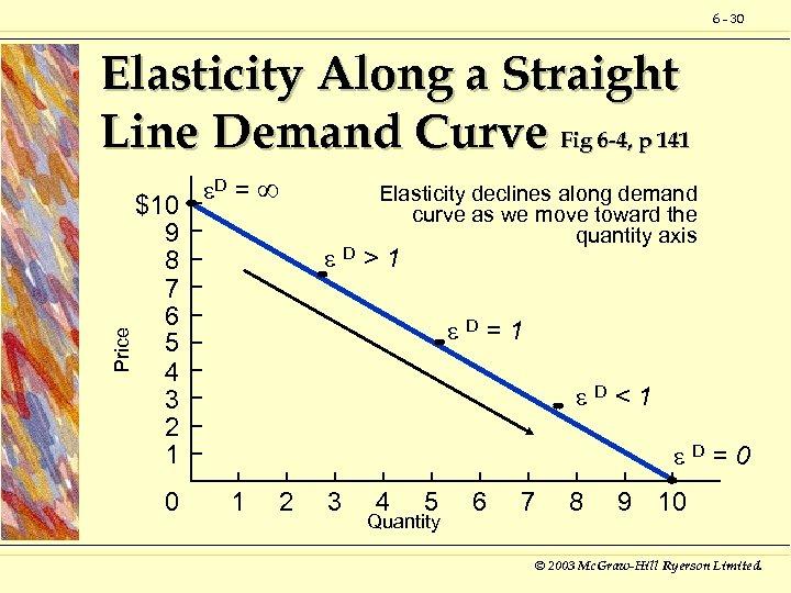 6 - 30 Price Elasticity Along a Straight Line Demand Curve Fig 6 -4,