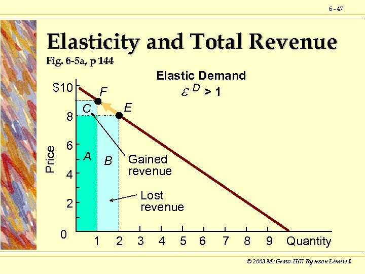 6 - 47 Elasticity and Total Revenue Fig. 6 -5 a, p 144 $10