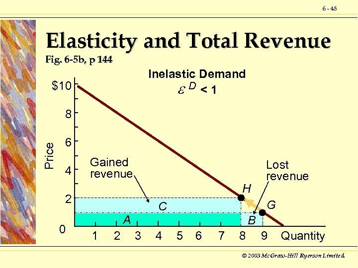 6 - 48 Elasticity and Total Revenue Fig. 6 -5 b, p 144 Inelastic