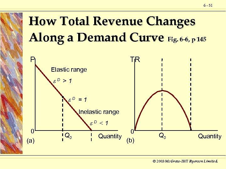 6 - 51 How Total Revenue Changes Along a Demand Curve Fig. 6 -6,