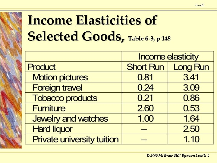 6 - 65 Income Elasticities of Selected Goods, Table 6 -3, p 148 ©