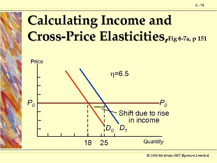 6 - 74 Calculating Income and Cross-Price Elasticities, Fig 6 -7 a, p 151