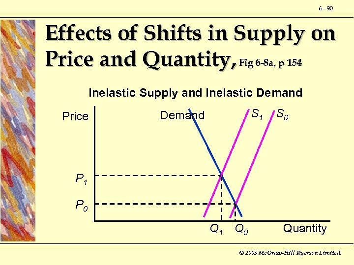 6 - 90 Effects of Shifts in Supply on Price and Quantity, Fig 6