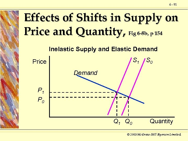6 - 91 Effects of Shifts in Supply on Price and Quantity, Fig 6