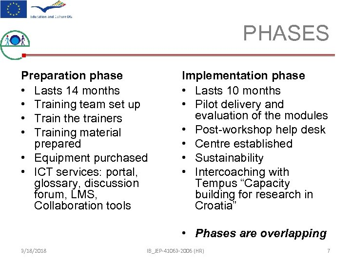 PHASES Preparation phase • Lasts 14 months • Training team set up • Train
