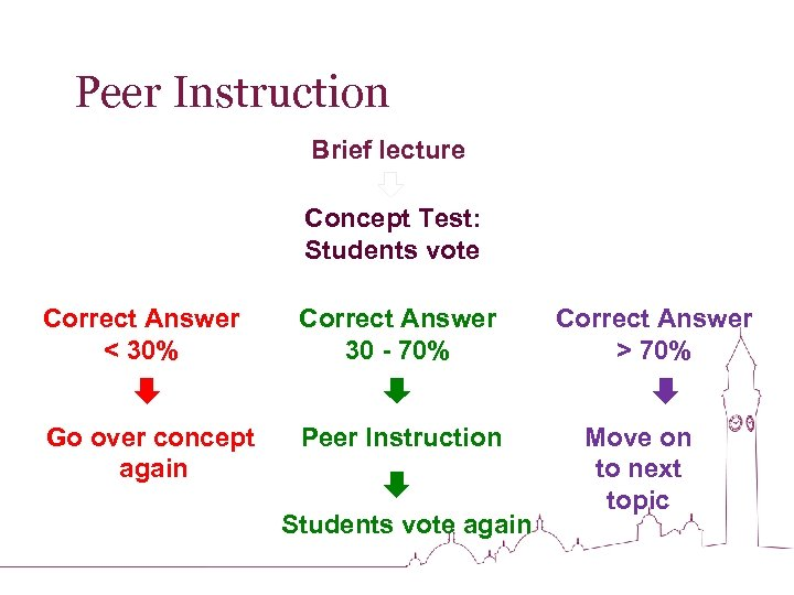 Peer Instruction Brief lecture Concept Test: Students vote Correct Answer < 30% Correct Answer