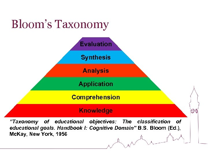 """Bloom's Taxonomy Evaluation Synthesis Analysis Application Comprehension Knowledge """"Taxonomy of educational objectives: The classification"""