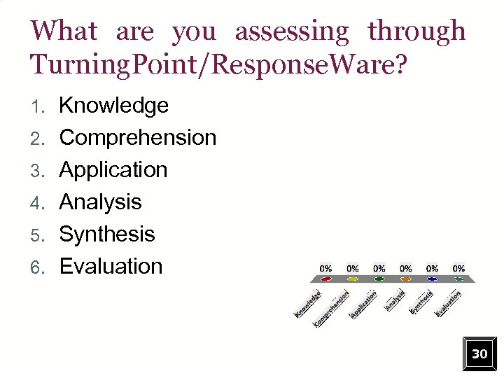 What are you assessing through Turning. Point/Response. Ware? 1. 2. 3. 4. 5. 6.