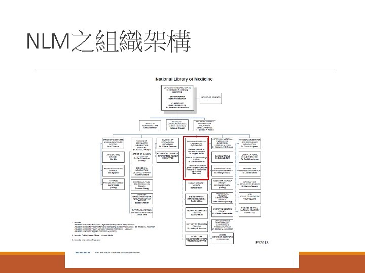 NLM之組織架構