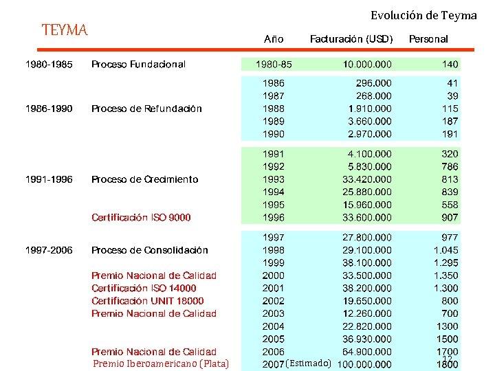 Evolución de Teyma TEYMA Premio Iberoamericano (Plata) (Estimado) 12