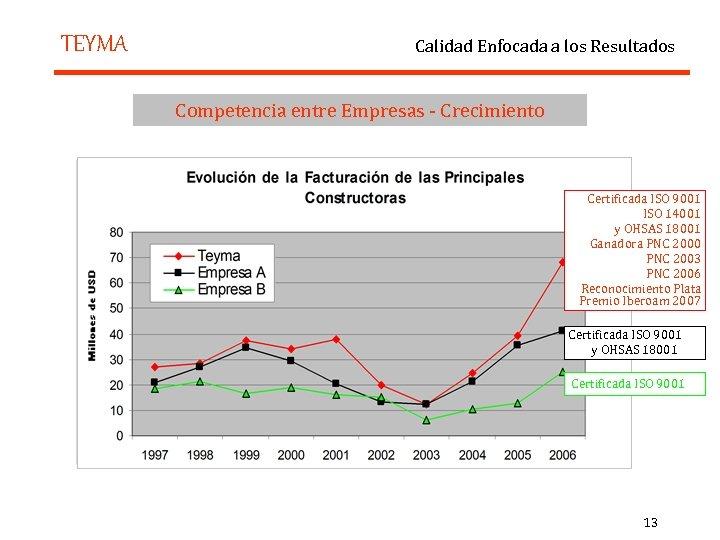 TEYMA Calidad Enfocada a los Resultados Competencia entre Empresas - Crecimiento Certificada ISO 9001
