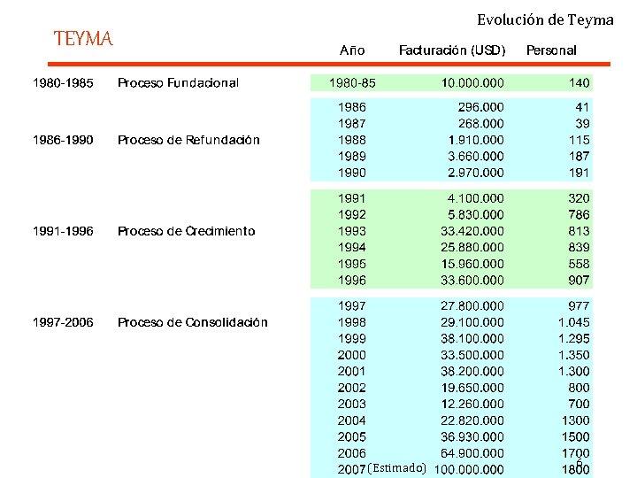 Evolución de Teyma TEYMA (Estimado) 6