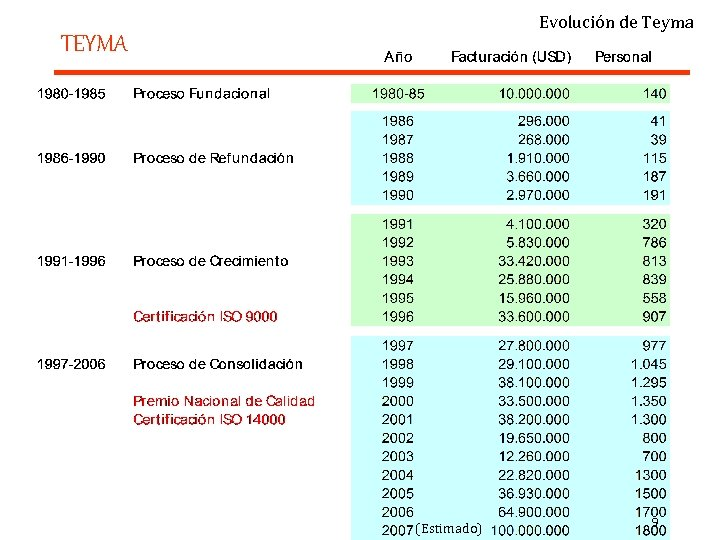 Evolución de Teyma TEYMA (Estimado) 9