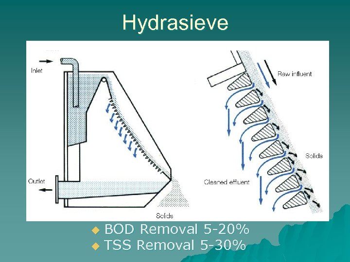 Hydrasieve BOD Removal 5 -20% u TSS Removal 5 -30% u