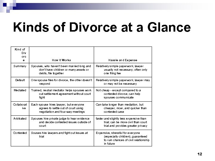 Kinds of Divorce at a Glance Kind of Div orc e How It Works