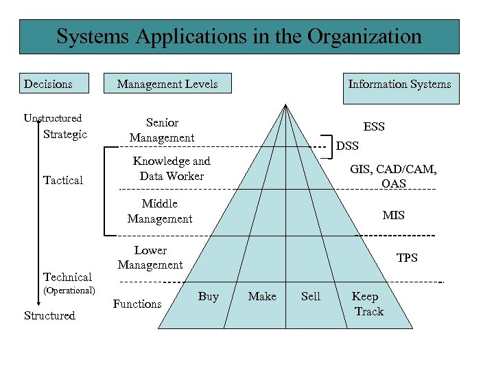 Systems Applications in the Organization Decisions Unstructured Management Levels Strategic Senior Management Tactical Information
