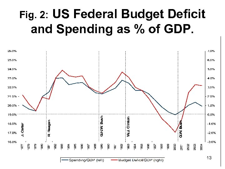 US Federal Budget Deficit and Spending as % of GDP. Fig. 2: 13