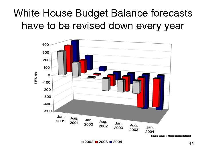 White House Budget Balance forecasts have to be revised down every year Source: Office