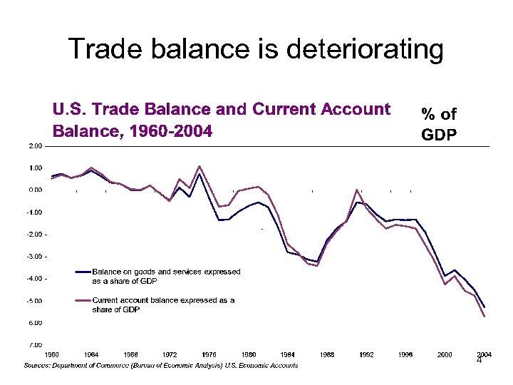 Trade balance is deteriorating 4