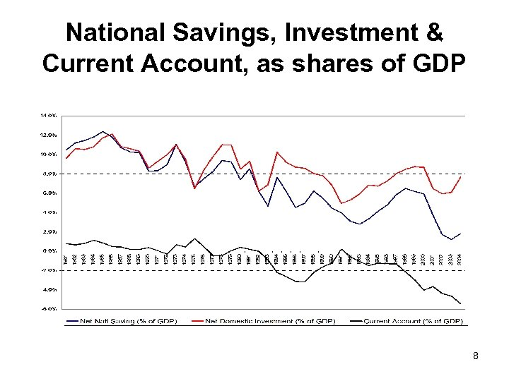National Savings, Investment & Current Account, as shares of GDP 8