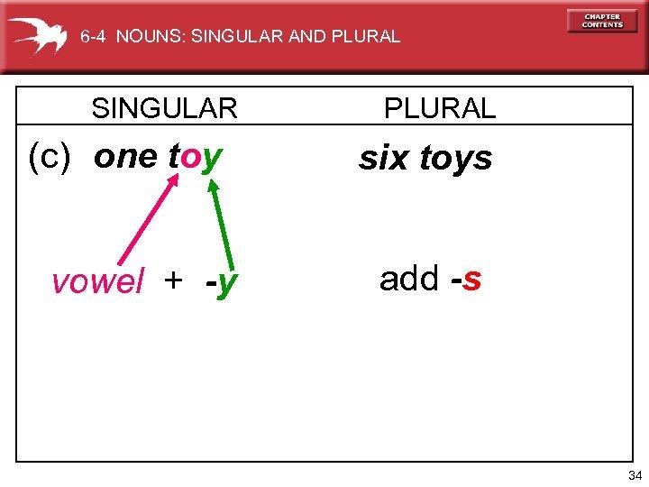 6 -4 NOUNS: SINGULAR AND PLURAL SINGULAR (c) one toy vowel + -y PLURAL