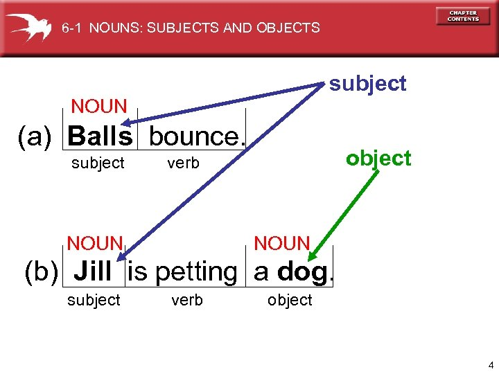 6 -1 NOUNS: SUBJECTS AND OBJECTS subject NOUN (a) Balls bounce. subject object verb