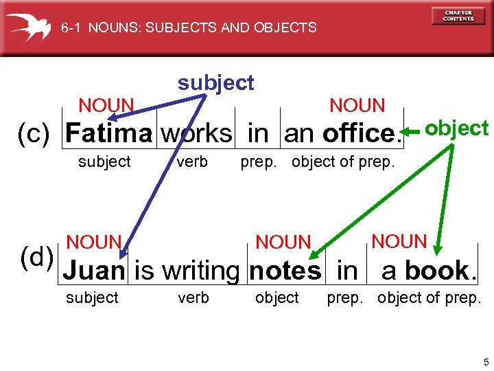 6 -1 NOUNS: SUBJECTS AND OBJECTS subject NOUN (c) Fatima works in an office.