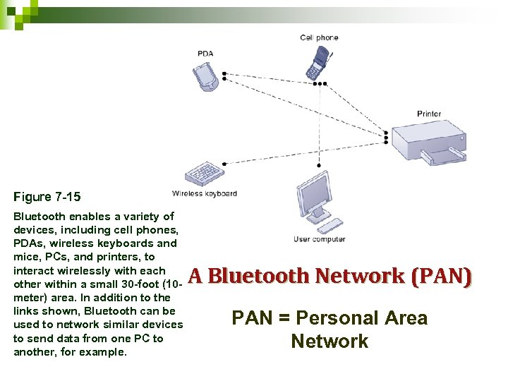 Figure 7 -15 Bluetooth enables a variety of devices, including cell phones, PDAs, wireless