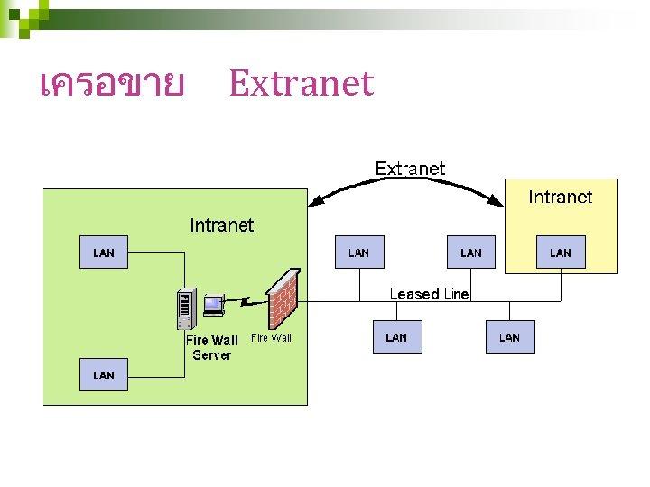 เครอขาย Extranet