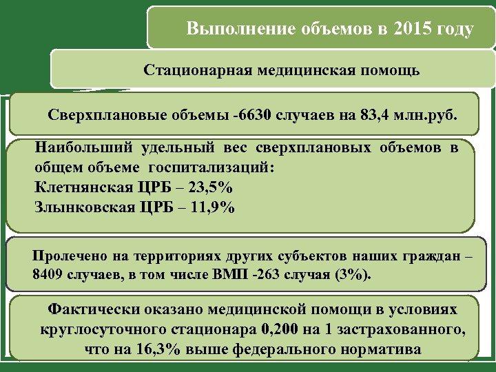 Выполнение объемов в 2015 году Стационарная медицинская помощь Сверхплановые объемы -6630 случаев на 83,