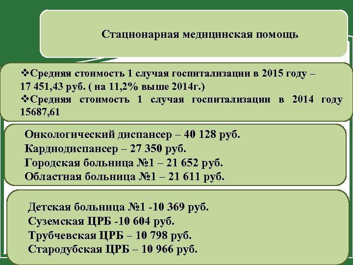 Стационарная медицинская помощь v. Средняя стоимость 1 случая госпитализации в 2015 году – 17