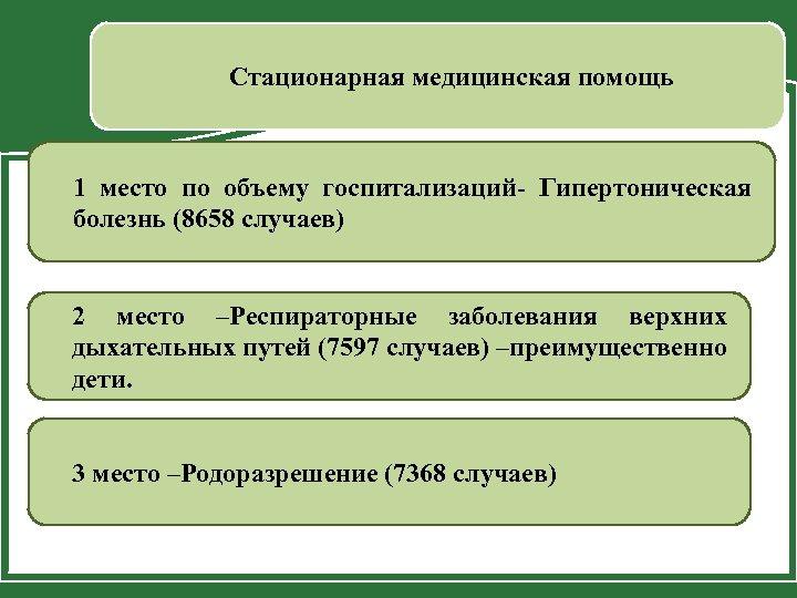 Стационарная медицинская помощь 1 место по объему госпитализаций- Гипертоническая болезнь (8658 случаев) 2 место