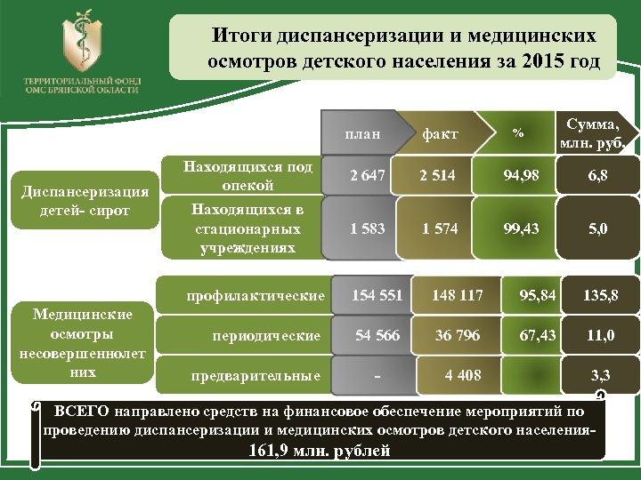 Итоги диспансеризации и медицинских осмотров детского населения за 2015 год Сумма, млн. руб. план