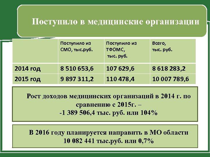 Поступило в медицинские организации Поступило из СМО, тыс. руб. 2014 год 2015 год Поступило