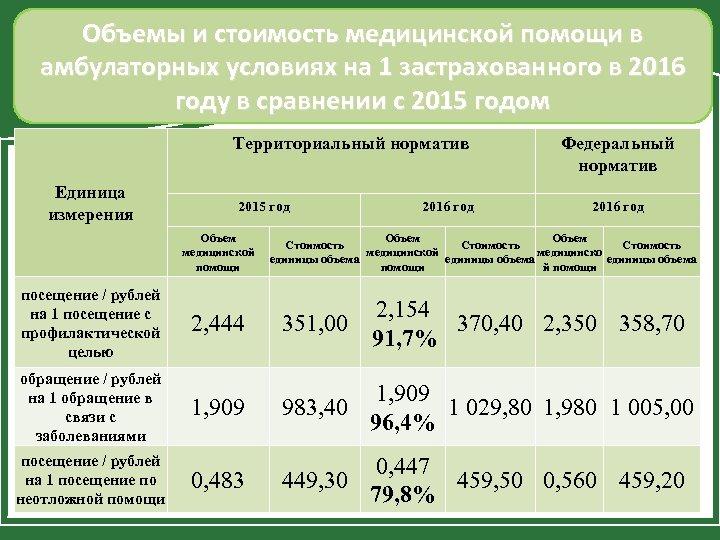Объемы и стоимость медицинской помощи в амбулаторных условиях на 1 застрахованного в 2016 году