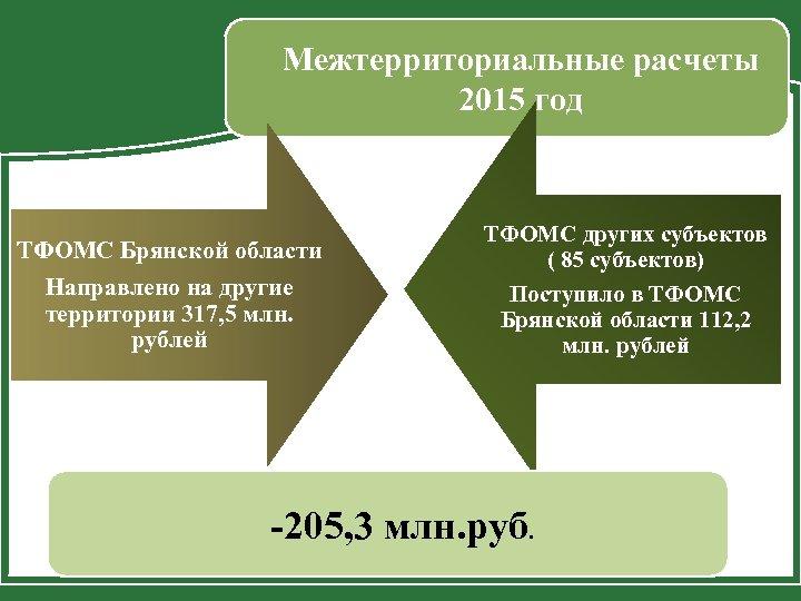 Межтерриториальные расчеты 2015 год ТФОМС Брянской области Направлено на другие территории 317, 5 млн.