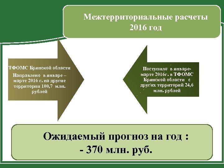 Межтерриториальные расчеты 2016 год ТФОМС Брянской области Направлено в январе – марте 2016 г.