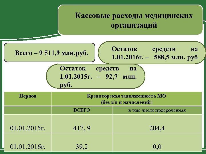Кассовые расходы медицинских организаций Всего – 9 511, 9 млн. руб. Остаток средств на