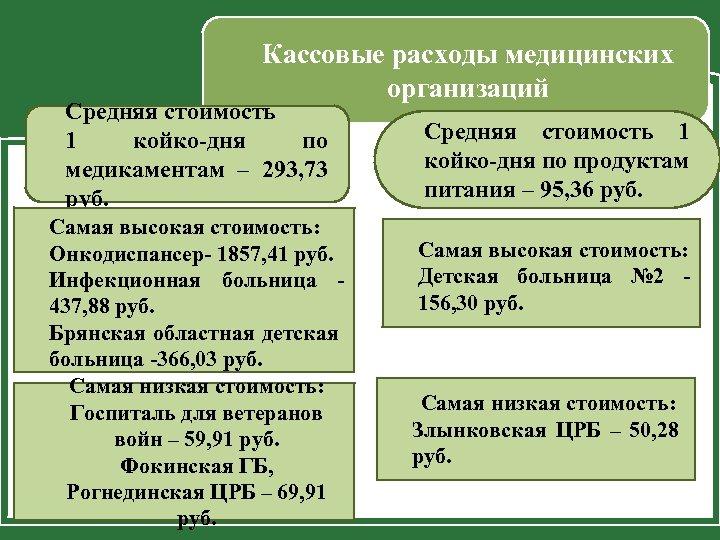 Кассовые расходы медицинских организаций Средняя стоимость 1 койко-дня по медикаментам – 293, 73 руб.