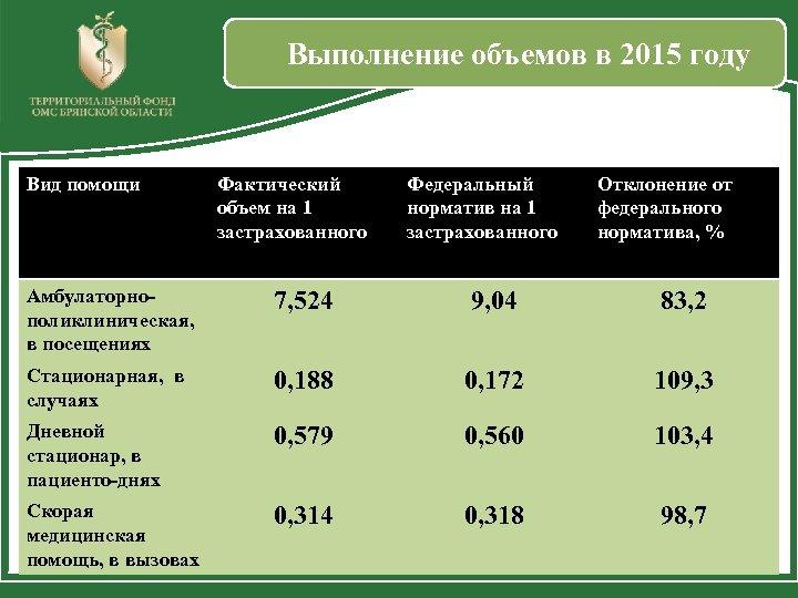 Выполнение объемов в 2015 году Вид помощи Фактический объем на 1 застрахованного Федеральный норматив