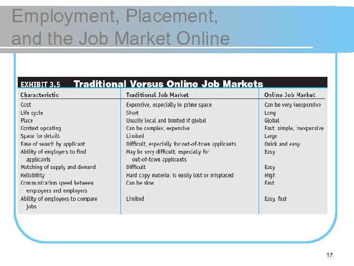 Employment, Placement, and the Job Market Online 17