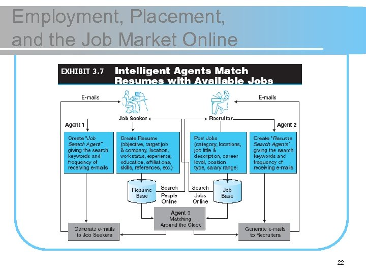 Employment, Placement, and the Job Market Online 22