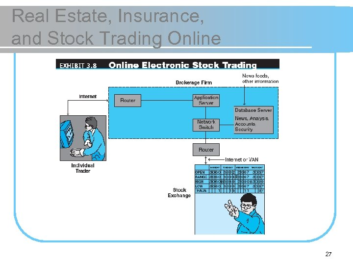 Real Estate, Insurance, and Stock Trading Online 27
