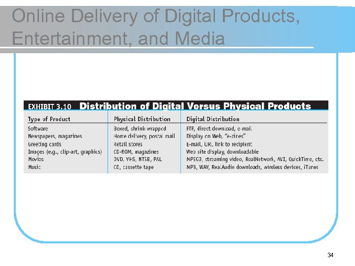 Online Delivery of Digital Products, Entertainment, and Media 34