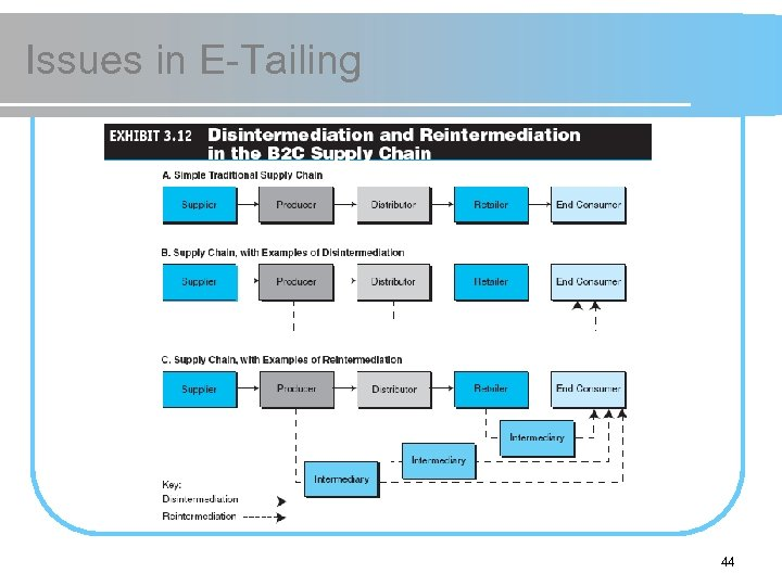 Issues in E-Tailing 44