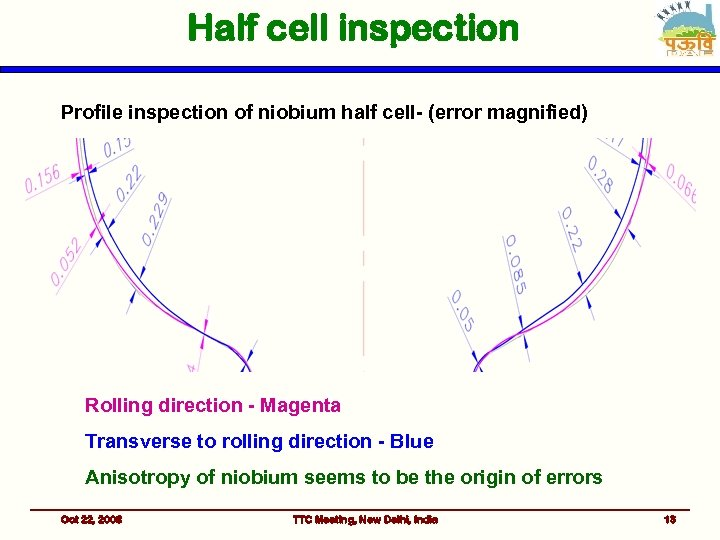 Half cell inspection Profile inspection of niobium half cell- (error magnified) Rolling direction -
