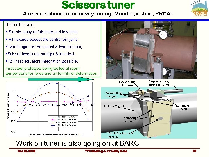 Scissors tuner A new mechanism for cavity tuning- Mundra, V. Jain, RRCAT Salient features