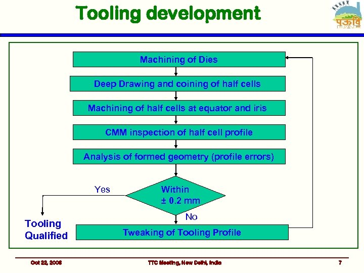 Tooling development Machining of Dies Deep Drawing and coining of half cells Machining of