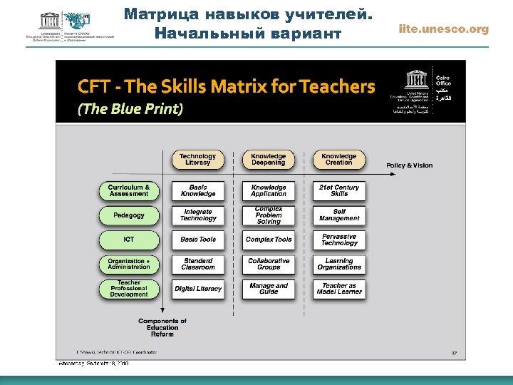 Матрица навыков учителей. Началььный вариант